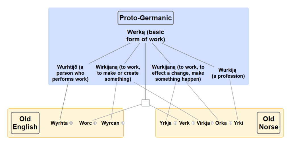 Etymology Diagram from Proto Germanic to Old English and Old Norse